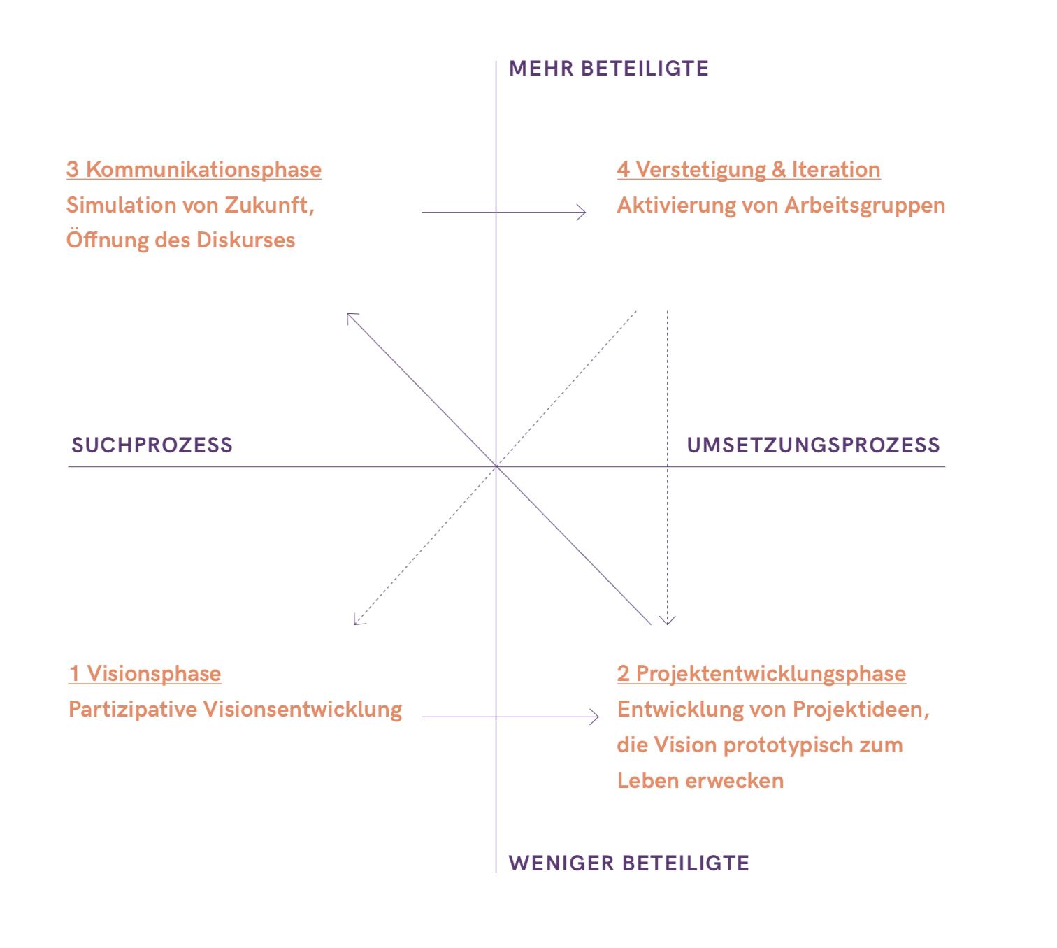 Prototyping-Futures_Prozess
